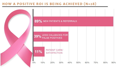 How a Positive ROI Is Being Achieved