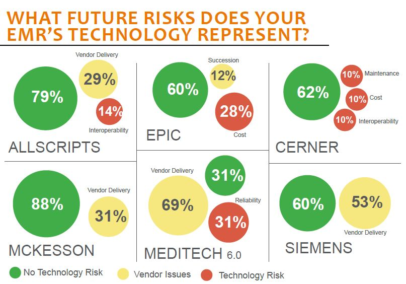 KLAS Report: EMR Technology Perception 2013