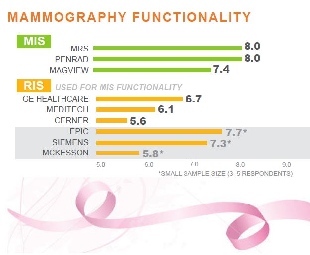 KLAS Report: Breast Imaging 2014