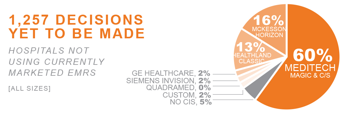 KLAS Report: Clinical Market Share 2014