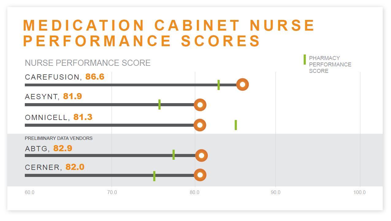 KLAS Report: Medication Cabinets, Carts & BCMA