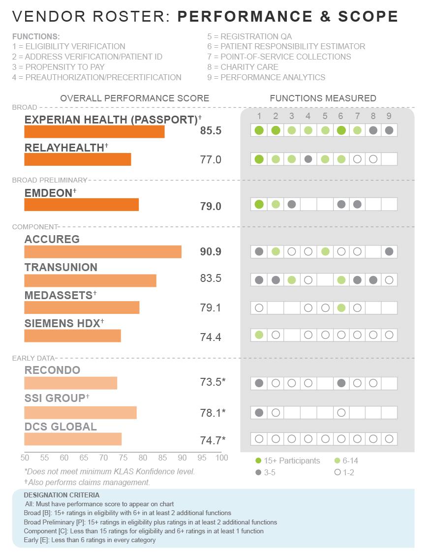 KLAS Reports: Patient Access 2014