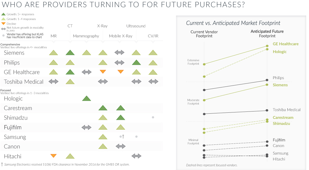 Who are Providers Turning to for Future Purchases?