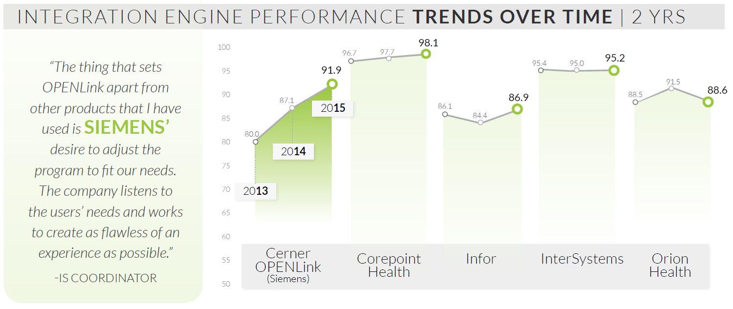 Integration engines 2015 corepoint outperforms all bik winners does not meet minimum klas konfidence level ccuart Images