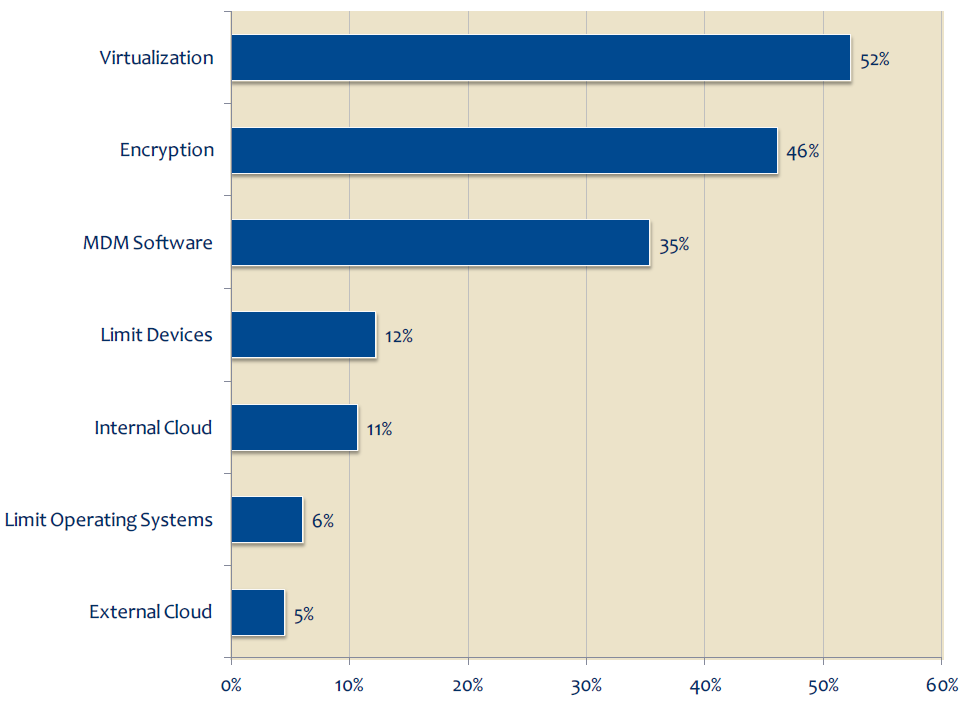 Chart: Methods Providers Use to Protect Data Accessed by Mobile Devices