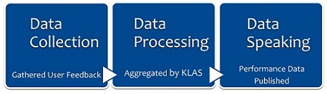 KLAS 3 step process