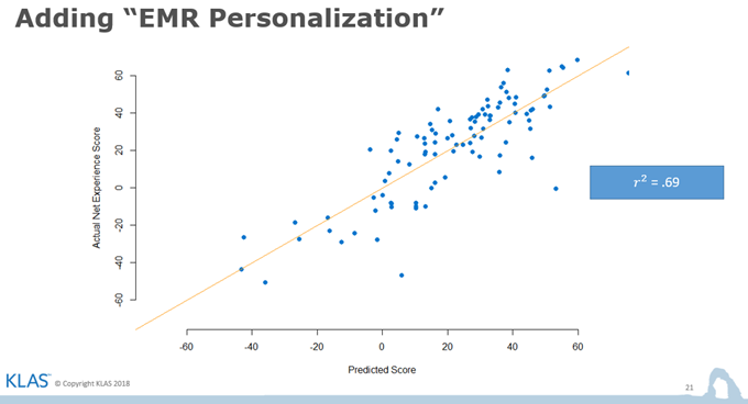 Chart showing adding EMR Personolization to our prediction