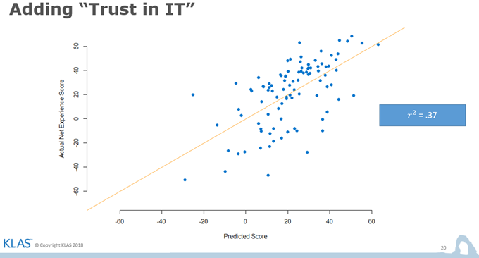 Chart showing adding Trust In IT to our prediction