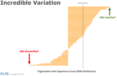 The Incredible Variation in EMR Satisfaction Scores Chart