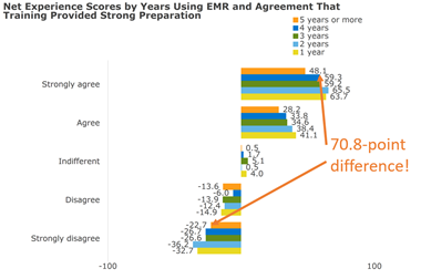 Net Experience Score by Years Using EMR
