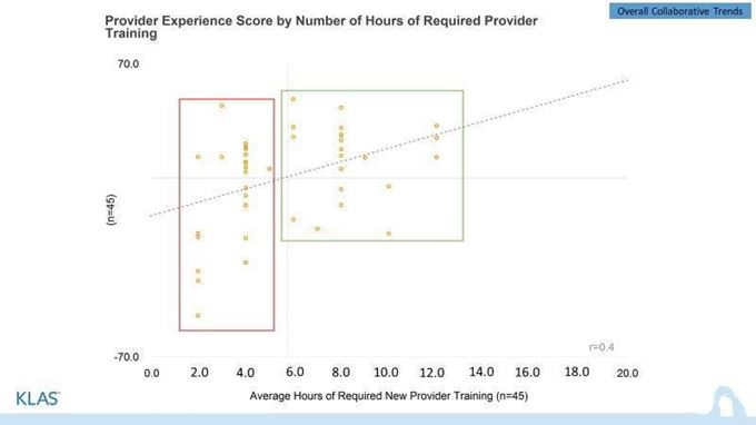 Provider Experience Score by Number of Hours of Required Provider Training Chart