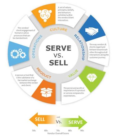 Serve vs. Sell - KLAS Pillars Digram