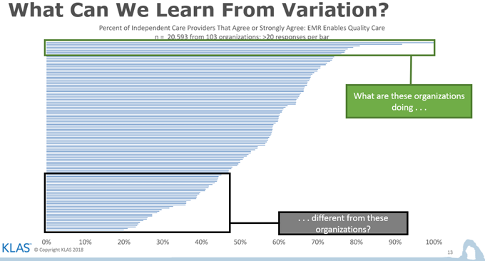 Chart showing the Variance in Perception of the Value of EMR in Providing Quality Care