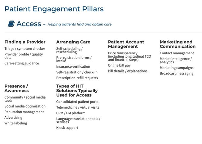patient engagement access category and sub functions