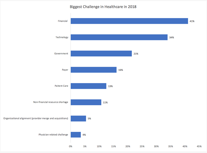 Biggest Challenge in Healthcare 2018 Chart