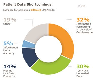 Chart showing patient data shortcomings