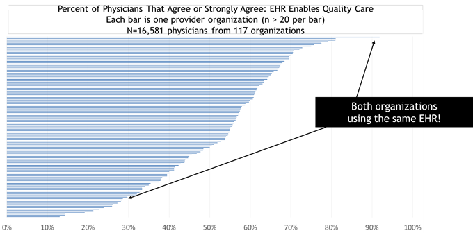Contrast in Percent of Physicians That Agree that EHR Enables Quality Care