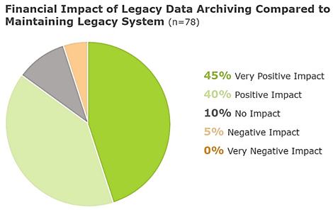 Financial Impact of Legacy Data Archiving Compared to Maintaining Legacy Systems