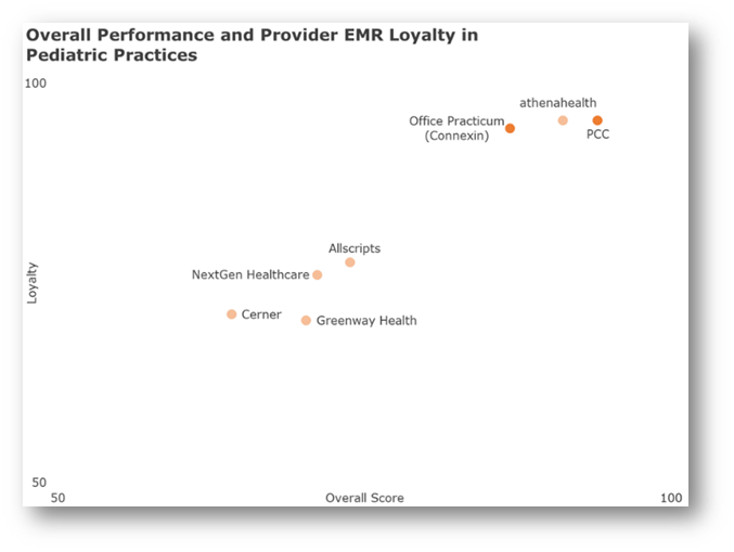 Overall Performance and Provider EMR Loyalty in Pediatric Practices