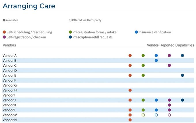 Arranging Care Functionality by vendor chart in patient engagement ecosystem