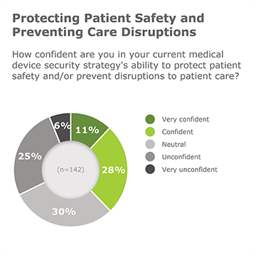 protecting patient safety and preventing care disruptions