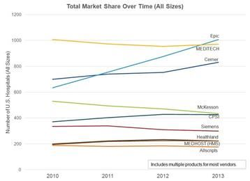 EMR Market Share by the Numbers: The Cerner/Siemens Acquisition, Part 1 - Cover