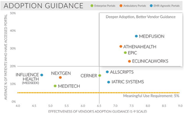 Patient Portal Adoption: From 5% to 20% and Beyond - Cover