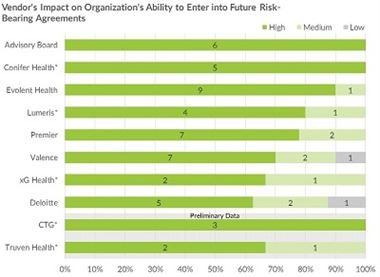 How Well are Vendors Positioning Providers for the Future? - Cover