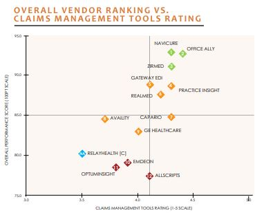 overall vendor ranking vs claims management tools rating