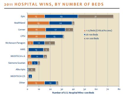 2011 hospital wins by number of beds
