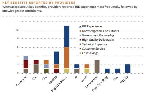 key benefits reported by providers