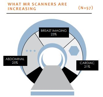 what mr scanners are increasing
