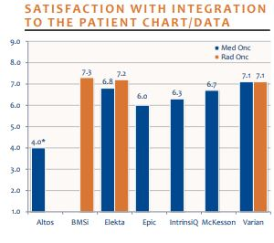 satisfaction with integration to the patient chart data