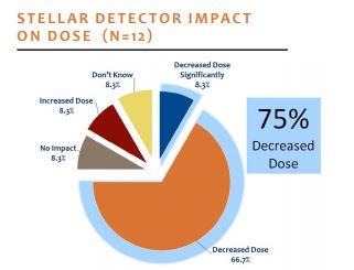 stellar detector impact on dose