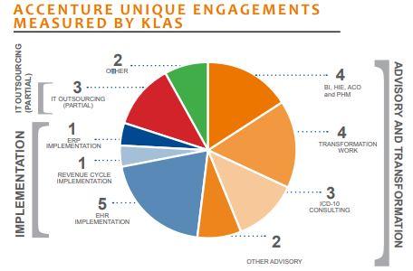 accenture unique engagements measured by klas