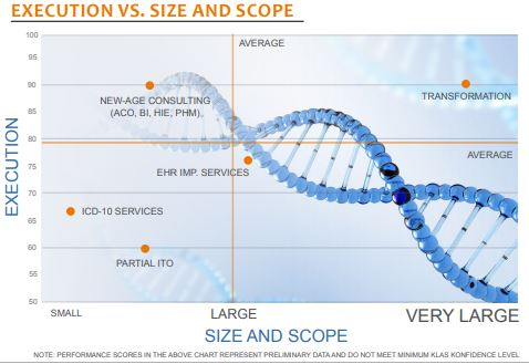 execution vs size and scope