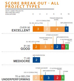 score break out all project types
