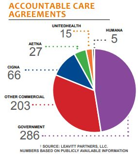 accountable care agreements