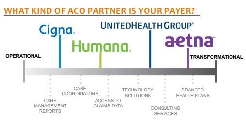 what kind of aco partner is your payer