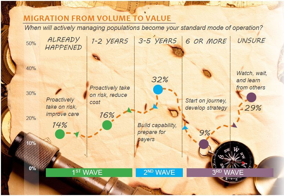 migration from volume to value