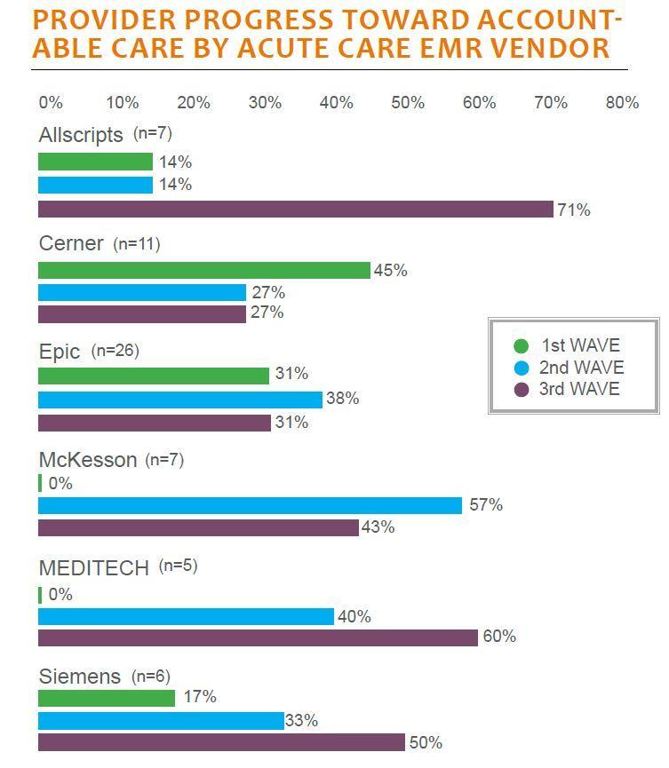 provider progress toward accountable care by acute care emr vendor