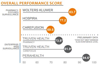 overall performance score