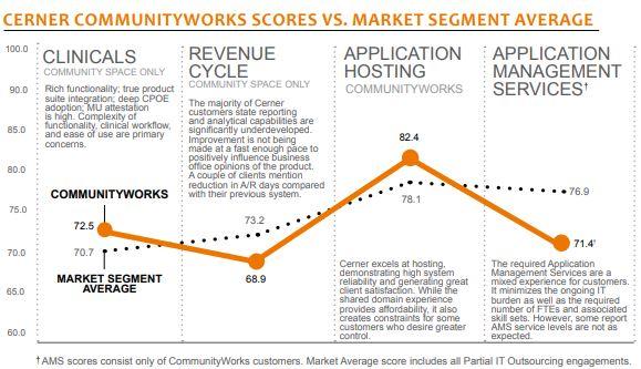 cerner communityworks scores vs market segment average