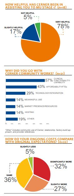 how helpful has cerner been in assisting you to mu stage 1