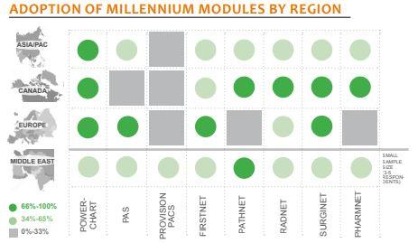 adoption of millenium modules by region