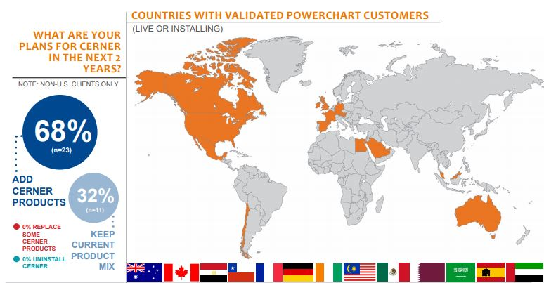countries with validated powerchart customers