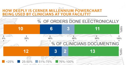 how deeply is cerner millenium powerchart being used by clinicians at your facility
