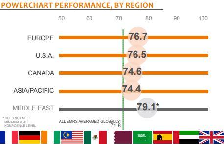 powerchart performance by region