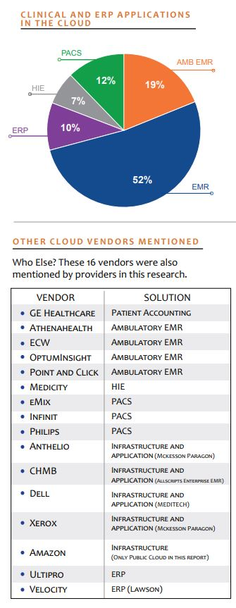 clinical and erp applications in the cloud