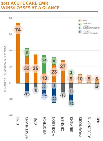 2012 acute care win loss at a glance